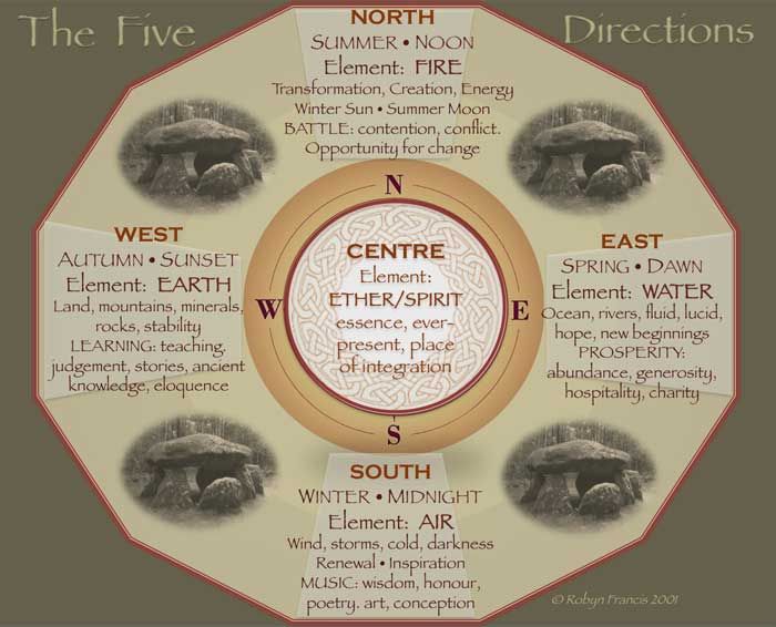 The Five Direction for southern hemisphere - Robyn Francis