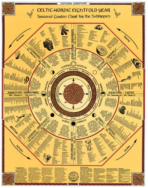 Celtic 8-fold Year Garden Chart for southern hemisphere SUBTROPICS