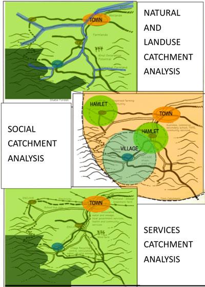 Catchment-analysis