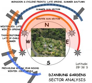 Sector Analysis details sun and wind influences on Djanbung Gardens