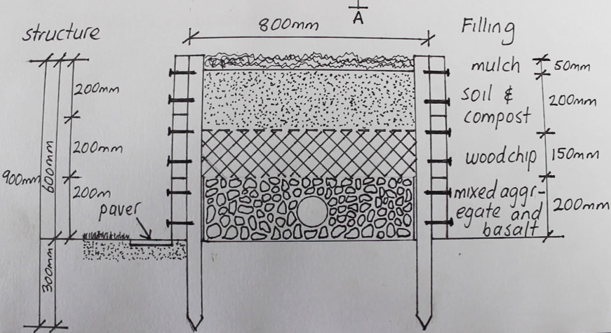 Section drawing of the wicking bed by Sam Newton